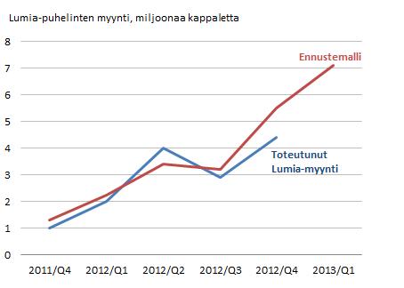 Lumian myyntiennuste Q1 2013.