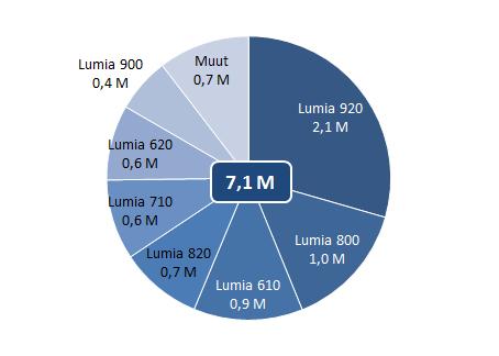 Lumian myyntiennuste Q1 2013 puhelinmalleittain.