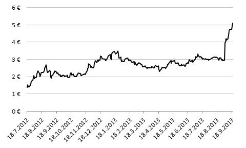 Nokian osakkeen kurssikehitys viimeisen 14 kuukauden aikana.