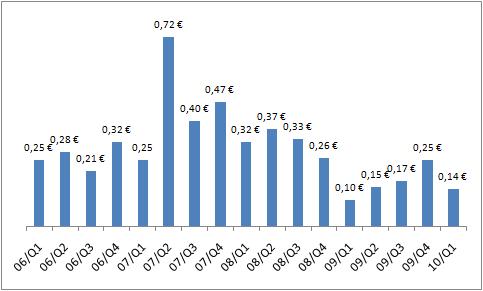 Nokian osakekohtainen tulos vuosineljänneksittäin 2006-2010.