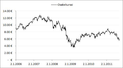 Nordean osakekurssin kehitys vuosina 2006-2011.