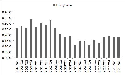 Nordean osakekohtaisen tuloksen kehitys vuosina 2006-2011.
