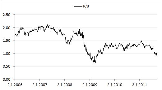 Nordean P/B-luvun kehitys.