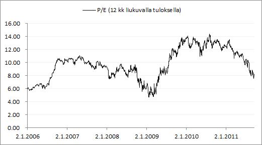 Nordean P/E-luvun kehitys 12 kk liukuvalla tuloksella.