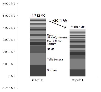 Suurten ja keskisuurten yhtiöiden liikevoitto kolmannella vuosineljänneksellä vuosina 2011 ja 2010.