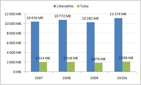 TeliaSoneran liikevaihto ja tulos vuosina 2007-2009 ja ennuste vuodelle 2010.