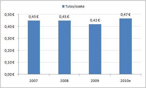 TeliaSoneran osakekohtainen tulos vuosina 2007-2009 ja ennuste vuodelle 2010.