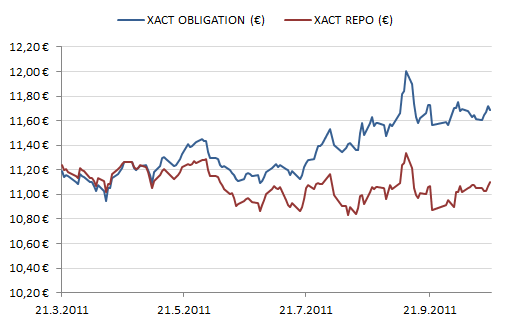 XACT Obligation ja XACT Repo ETF-rahastojen kurssikehitys euroissa mitattuna.