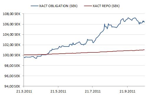 XACT Obligation ja XACT Repo ETF-rahastojen kurssikehitys kruunuissa mitattuna.