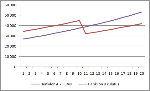 Henkilöiden A ja B vuosittainen kulutus.