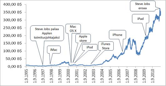 Applen markkina-arvon kehitys ja merkittävimmät tapahtumat Steve Jobsin aikakaudella.