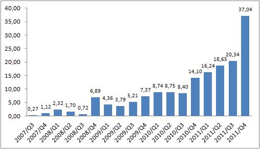 iPhonen kappalemääräinen myynti vuosineljänneksittäin lanseerauksesta lähtien. (Lähde: Applen osavuosikatsaukset)