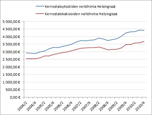 Yksiöiden ja kaksioiden hintakehitys Helsingissä. (Lähde: Tilastokeskus)
