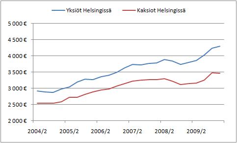 Asuntojen neliöhintojen kehitys Helsingissä. (Lähde: Tilastokeskus)
