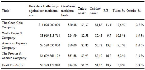 Buffetin sijoitusyhtiön Top 5 -sijoitukset julkisiin pörssiyhtiöihin.