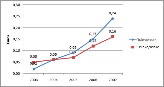 CapManin osakekohtainen tulos ja osinko viime vuosilta.