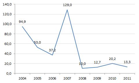 eBayn osakkeen P/E-luvun kehittyminen.