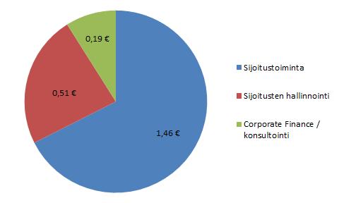 eQ:n yhden osakkeen arvioitu arvo ja eri liiketoimintojen osuus siitä.