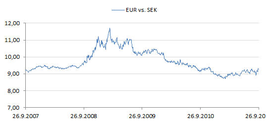 Euron arvo kruunuissa.