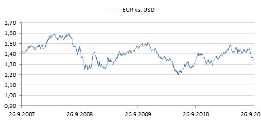 Euron arvo dollareissa.