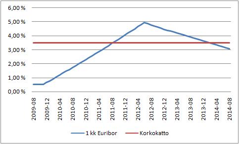 Viiden vuoden ennuste 1 kk Euriborille.