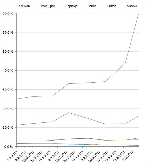 Eräiden eurovaltioiden kahden vuoden lainan koron kehittyminen 1.6.2011 lähtien. (Lähde: Bloomberg)
