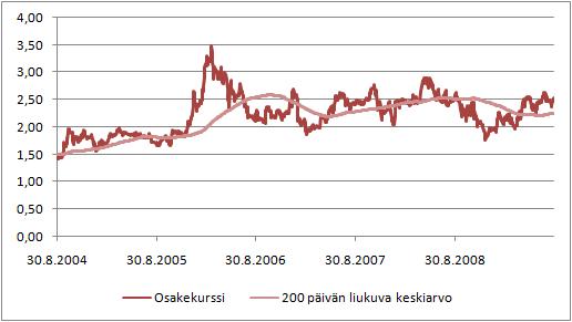 F-Securen osakekurssin kehitys vuosina 2004-2009.