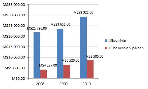 Googlen liikevaihto ja tulos vuosina 2008-2010.