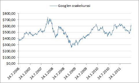 Googlen osakekurssin kehitys viimeisen viiden vuoden aikana.