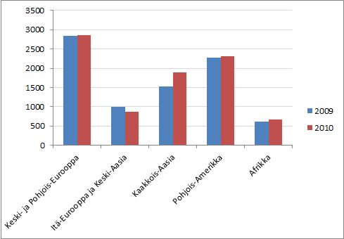 Heidelbergin liikevaihdon jakautuminen eri alueille vuosina 2009 ja 2010 (Q1-Q3, miljoonaa euroa).