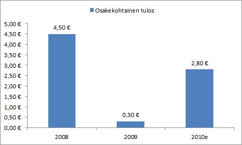 Heidelbergin osakekohtaisen tuloksen kehitys.