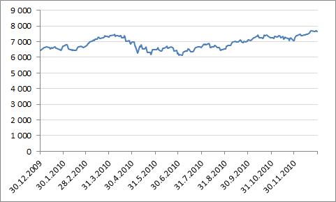 Helsingin pörssin yleisindeksin kehitys vuonna 2010.