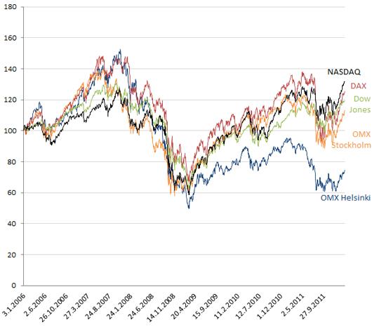 Eri pörssi-indeksien kehitys vuoden 2006 alusta lähtien. (Indeksoitu, 1.1.2006 = 100)