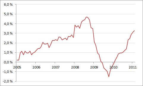 Inflaation kehitys vuositasolla vuodesta 2005 alkaen. (Lähde: Tilastokeskus)
