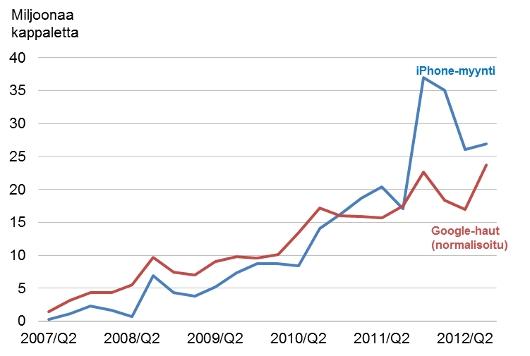 Googlen iPhone-haut ja iPhonen todellinen myynti vuosineljänneksittäin vuosina 2007-2012.