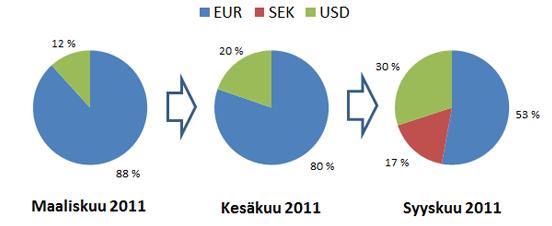Varallisuuteni jakautuminen eri valuuttamääräisiin sijoituskohteisiin.