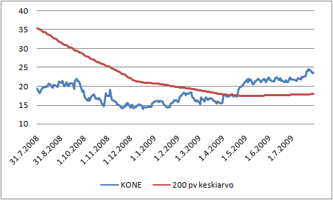 KONEen pörssikurssi ja 200 päivän liukuva keskiarvo.