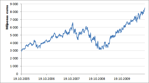 KONEen markkina-arvon kehitys viimeisen viiden vuoden aikana.