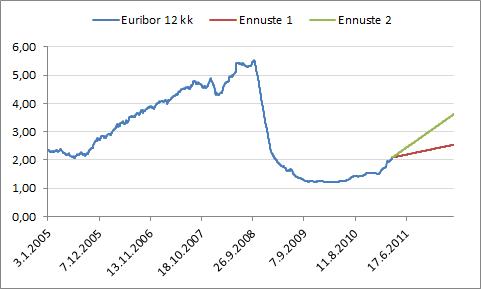 12 kk euriborin kehitys vuodesta 2005 lähtien sekä kaksi skenaariota loppuvuoden kehitykselle. Ennuste 1: Korko vuoden lopussa 2,5 % (suomalaisten pankkien alin ennuste). Ennuste 2: Korko vuoden lopussa 3,5 % (oma ennusteeni). (Lähde: Suomen Pankki)