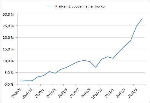 Kreikan valtion 2 vuoden lainan markkinakoron kehittyminen. (Lähde: Bloomberg)