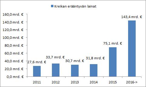 Tulevina vuosina erääntyvät Kreikan lainat. (Lähde: Bloomberg)
