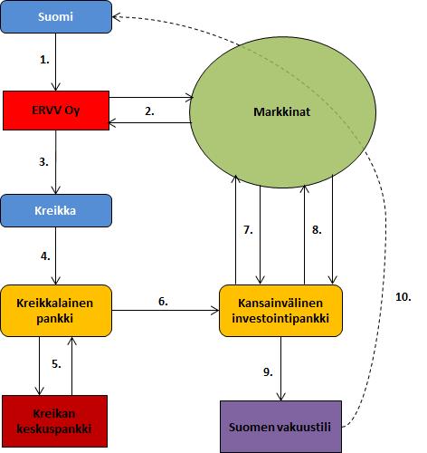 Kreikan vakuusmallin toimintatapa. (Lähteet: Valtioneuvosto, Wikipedia)