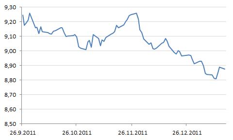 Euron arvon kehitys Ruotsin kruunuissa.