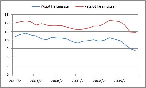 Kuinka monta neliötä keskimääräinen Uudellamaalla asuva henkilö saa bruttovuosipalkallaan Helsingistä. (Lähde: Tilastokeskus)