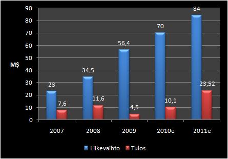 China Nutrifruit Groupin liikevaihdon ja tuloksen kehitys (miljoonissa dollareissa).