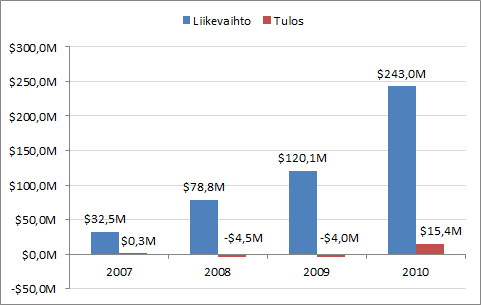 LinkedInin liikevaihdon ja tuloksen kehitys vuosina 2007-2010.
