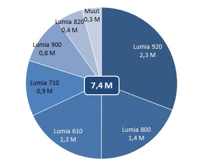 Lumian myyntiennuste Q4 2012 puhelinmalleittain.