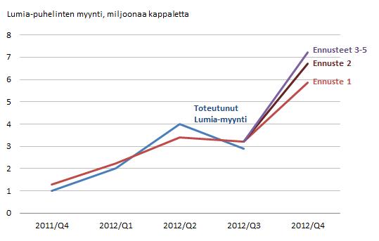 Lumian myyntiennuste Q4 2012.