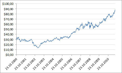 McDonald'sin osakekurssin kehitys vuosina 2000-2011.
