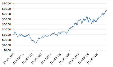 McDonald's Corporationin osakekurssin kehitys 21.10.2000 - 21.10.2010.